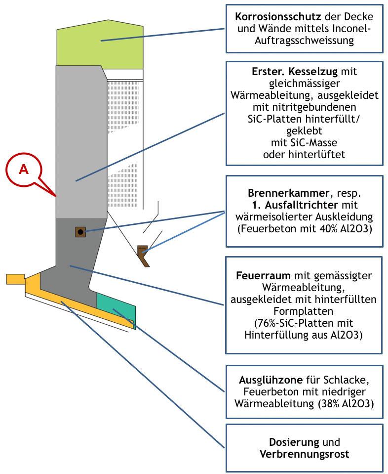 Bild 1: Schematische Darstellung der Strahlungszüge mit Schutzverkleidung in einem typischen Müllverbrennungskessel. Graphik der Explosion Power GmbH